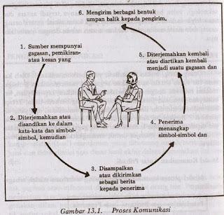 Proses dan Model Komunikasi