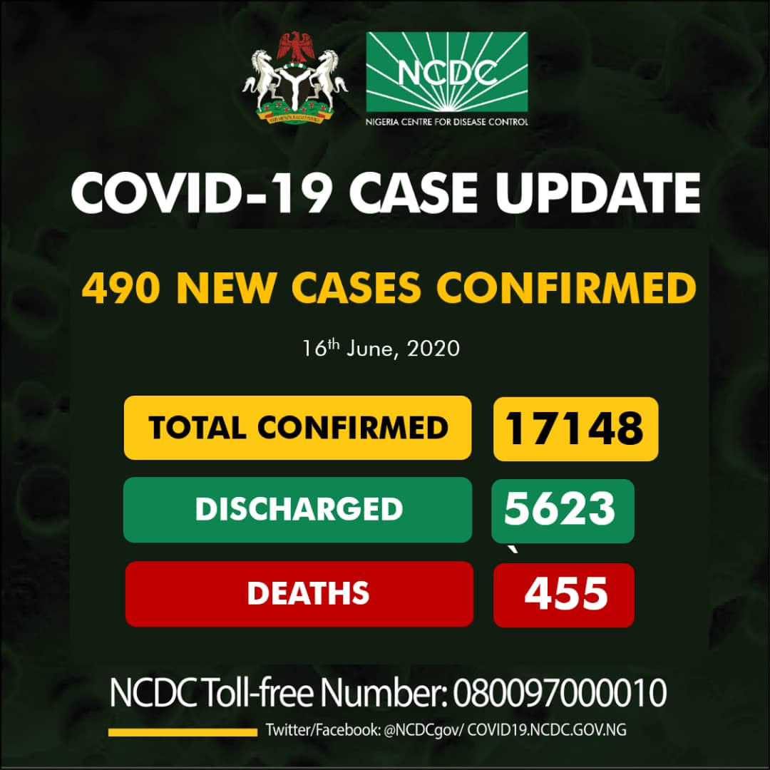 BREAKING NEWS: NCDC Confirms 490 New Cases Of COVID-19