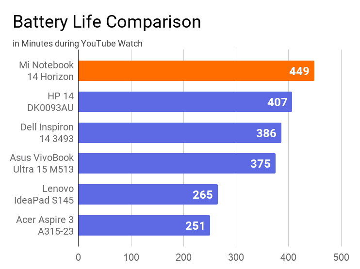 The chart on battery life comparison of this notebook with other laptops during YouTube watching. In this comparison, Mi is again on the 1st position with 449 minutes,