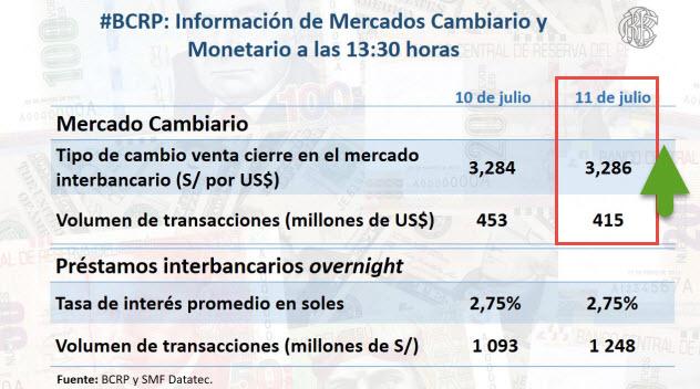 Precio Dólar Interbancario - BCR