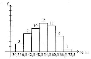 Soal no. 34 Histogram
