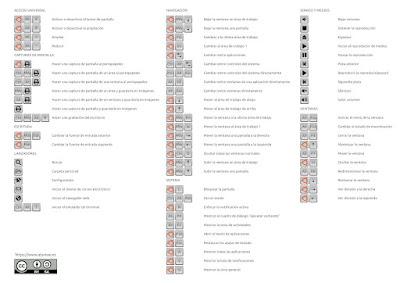 Chuleta de atajos del teclado en Ubuntu - El Blog de HiiARA