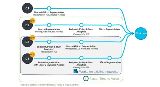 Cisco Prep, Cisco Learning, Cisco Exam Prep, Cisco Preparation, Cisco Tutorial and Materials, Cisco Career