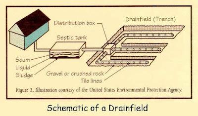Diagrama de una fosa septica