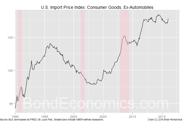 Chart: U.S. Consumer Good Import Price Index