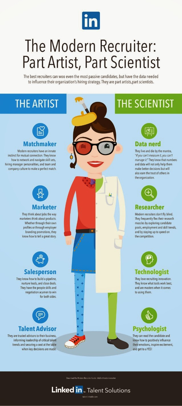 the modern recruiter part artist part scientist infographic