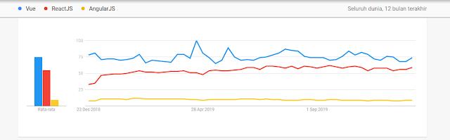 Google Trends Vue, React & Angular