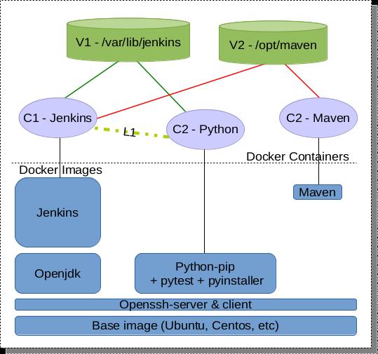LRC's I T  blog: jenkins