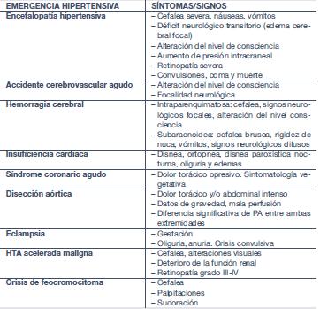 Emergencia hipertensiva en disección aórtica