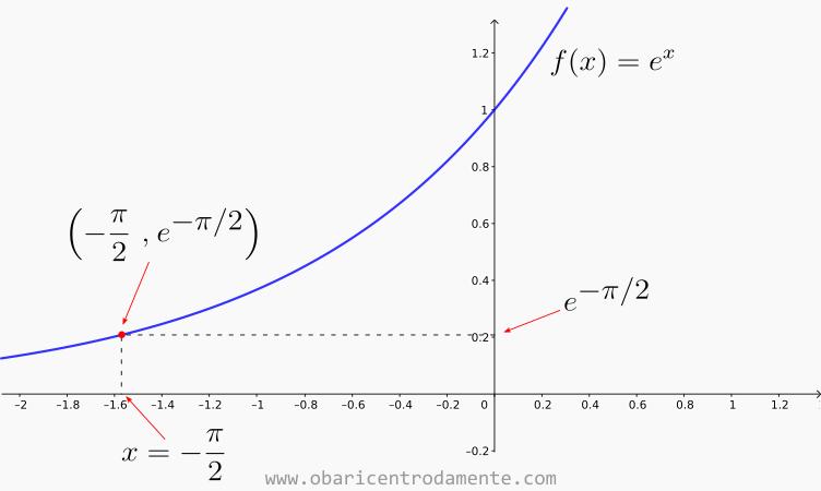 Gráfico de f(x) = e^x e o ponto x = - pi/2