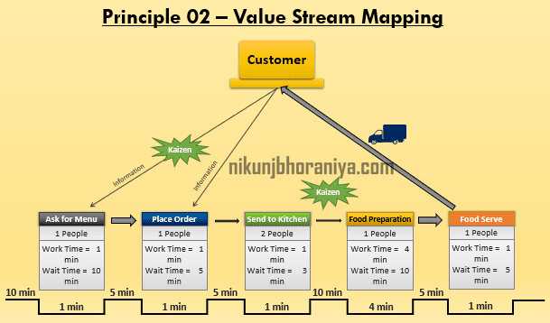 Principle 2 Value Stream Mapping
