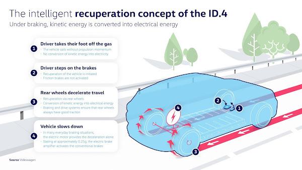 VW ID.4 conta com inovador sistema regenerativo de energia