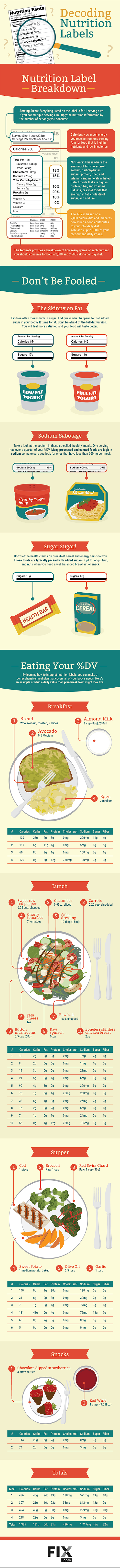 What to Look for in a Nutritional Label #Infographic