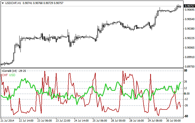 devise corrélation forex indicators