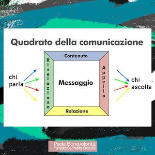 Quadrato della comunicazione