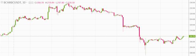 تحليل عملة بيتكوين كاش (bitcoin cash (BCH مقابل الدولار: