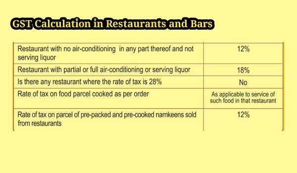 GST Di India: Restoran Tanpa Pendingin Hawa 12%, Berhawa Dingin 18%, Hotel 5 Bintang 28%