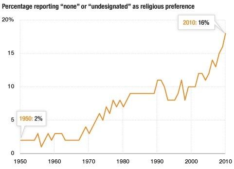 Data kenaikan jumlah penganut ateis - catatanadi.com