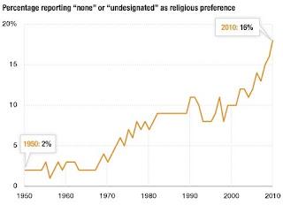 infografis grafik peningkatan ateis di Amerika Serikat