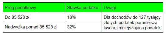 Stawki i progi podatkowe 2019 - IKZE