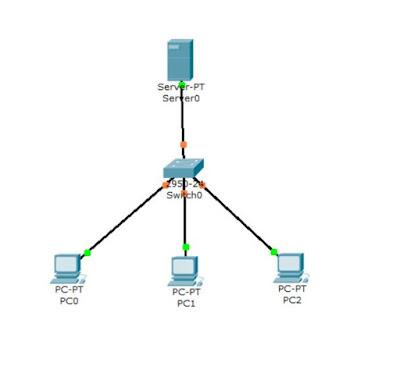 simulasi client server
