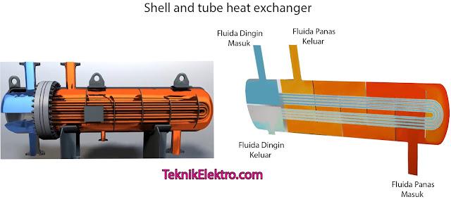Prinsip Kerja Shell and Tube Heat Exchanger