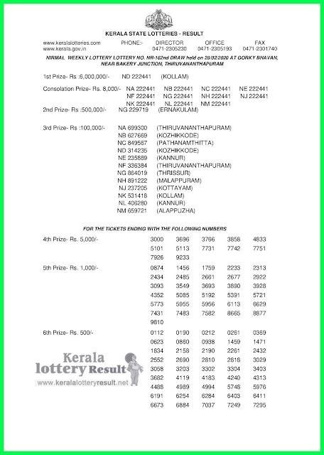 LIVE: Kerala Lottery Result 28-02-2020 Nirmal NR-162 Lottery Result