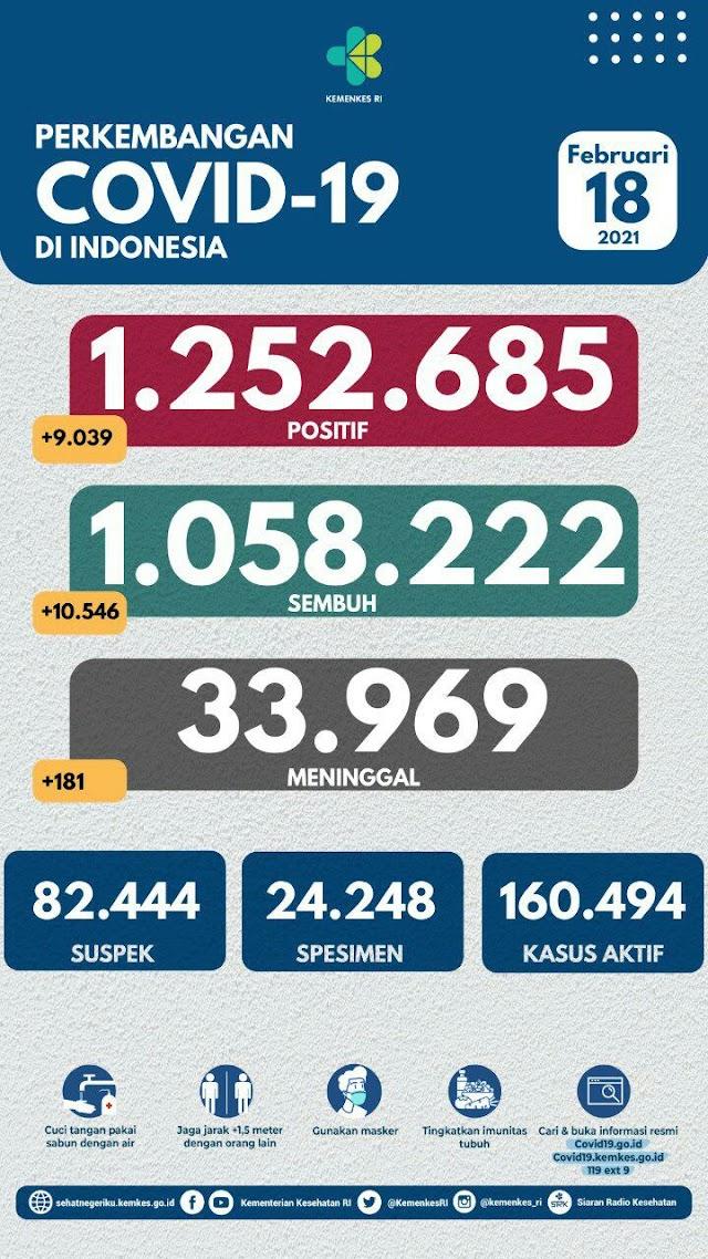 (18 Februari 2021) Jumlah Kasus Covid-19 di Indonesia Pukul 14.00 WIB