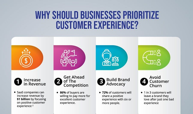 Why is Customer Experience important?