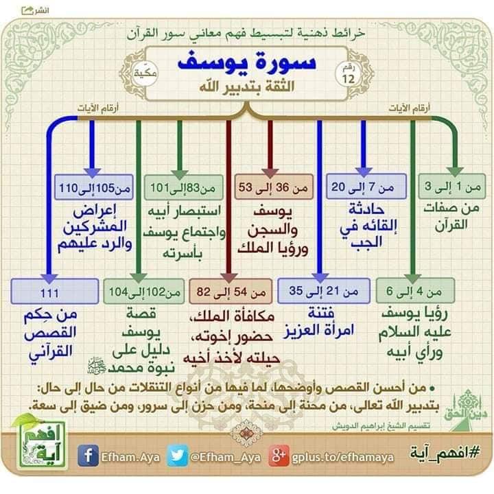 أخبار الجزائر والعالم خرائط ذهنية لفهم بعض سور القرآن الكريم