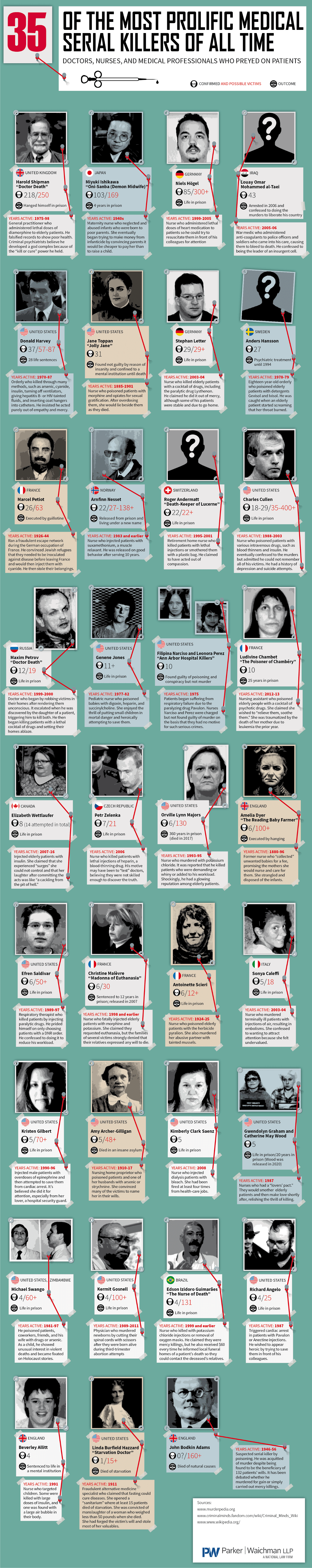 The Most Prolific Medical Serial Killers Of All Time #infographic