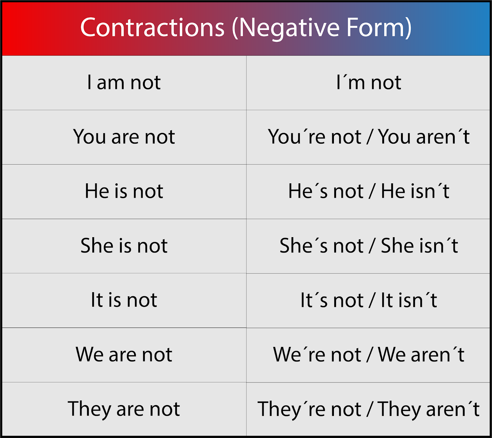 Lesson 03 Verb To Be Negative Form