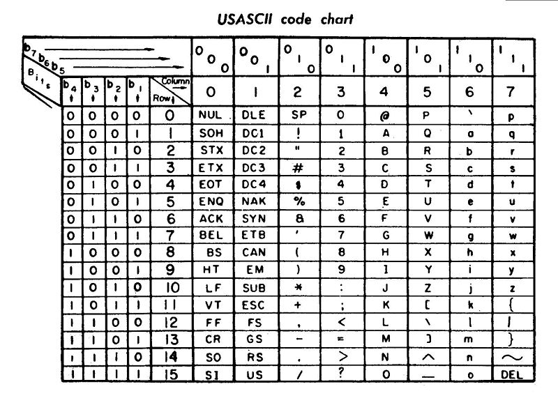 My Mode Shop: Kode ASCII, BCD, BCDIC, EBCDIC, BAUDOT