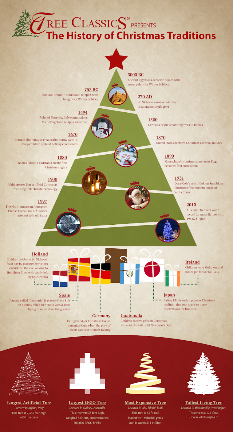 history of christmas infographic