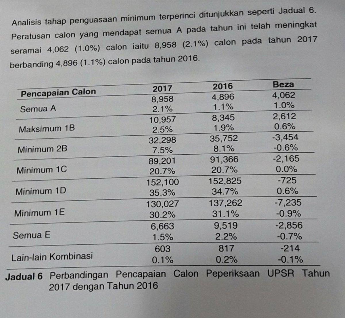 Senarai Top Ranking Sekolah Terbaik Keputusan Upsr 2017 Malaysia