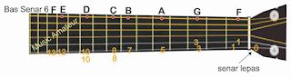 gambar penerapan pada gitar dari notasi tab