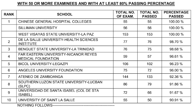 Top performing schools, performance of schools May 2015 NLE