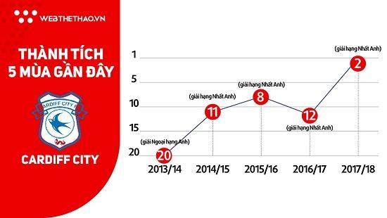 Thành tích của Cardiff City trong những mùa giải gần đây