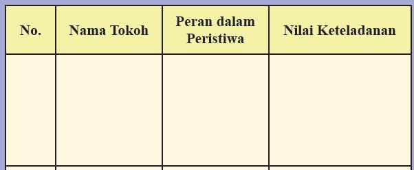 Kunci Jawaban Ips Kelas 8 Halaman 230 231 Aktivitas Individu Kosingkat