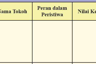 Jawaban Aktivitas Kelompok Ips Kelas 8 Halaman 59