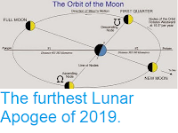 https://sciencythoughts.blogspot.com/2019/03/the-furthest-lunar-apogee-of-2019.html