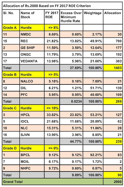 Glorious Indian Stocks to Buy this August 2018 : Allocation Based on FY 2017 ROE Criterion