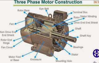 3-Phase Motor Construction