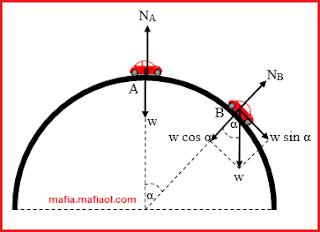 Penerapan Gaya Sentripetal Pada Benda Bergerak Di Luar Bidang Lingkaran Vertikal
