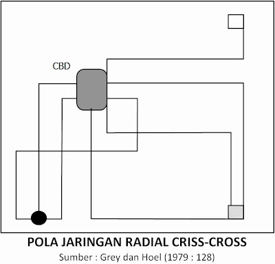 Tipe Jaringan Angkutan Umum - Pola Jaringan Radial Criss-Cross (Grey dan Hoel, 1979)