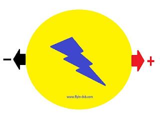 Cara membuat pembangkit tegangan DC sederhana dengan jeruk lemon