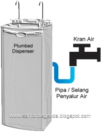 Plumbed-in Dispenser