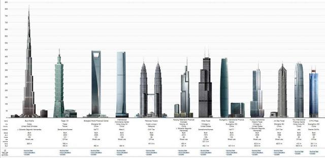 Inilah 5 Menara Tertinggi Di Dunia yang Menakjubkan