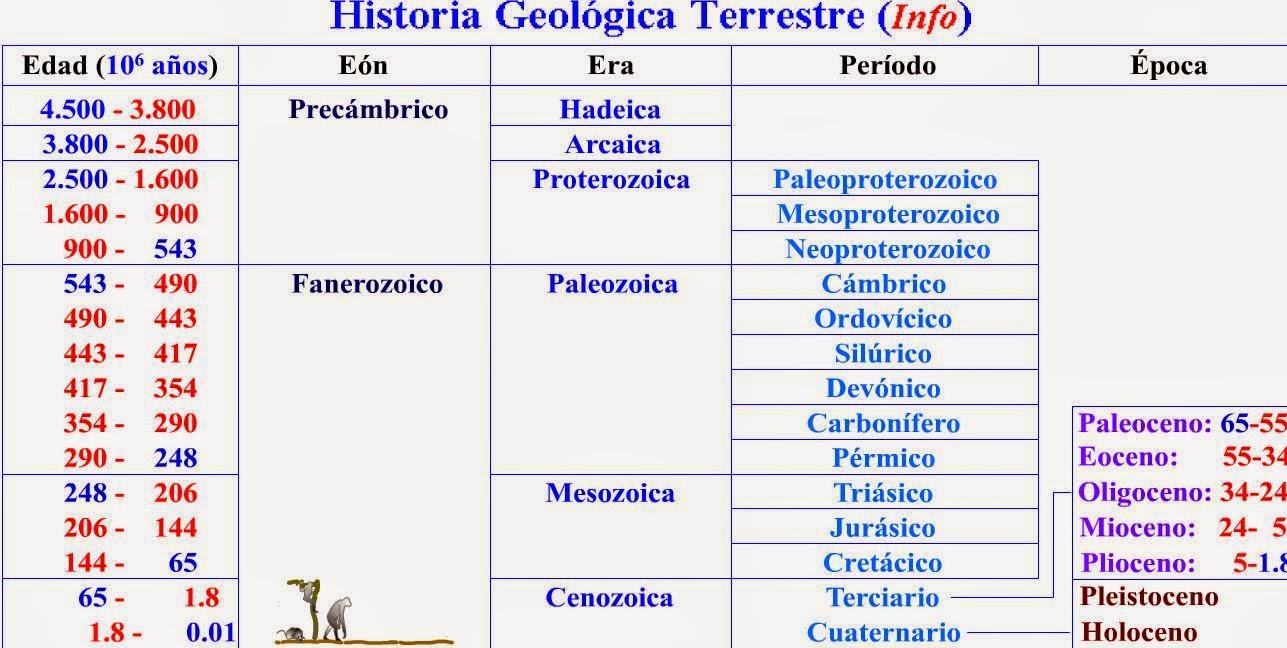 aulabiogeotoni: 4º ESO. TEMA 10. HISTORIA DE LA TIERRA ...