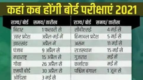 देश के के इन राज्यों में इस तारीख से होंगे बोर्ड के एग्जाम, बिहार में इस तारीख से होगी परीक्षा